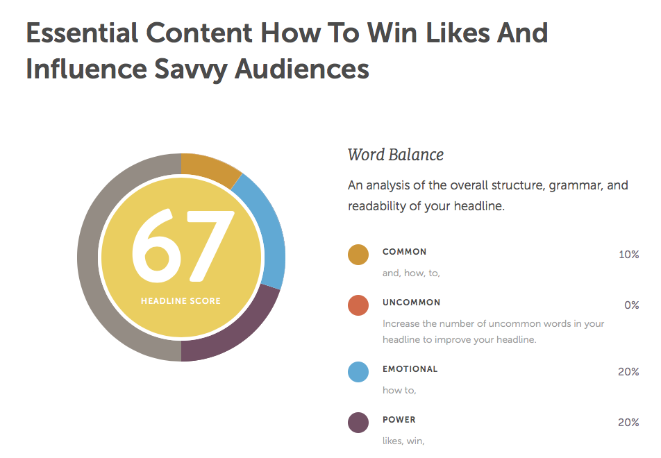 "Headline analyzer result for the phrase ""Essential content: How to win likes and influence savvy audiences"""